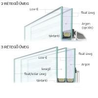 milyen üveggel rendeljem a műanyag ablakot